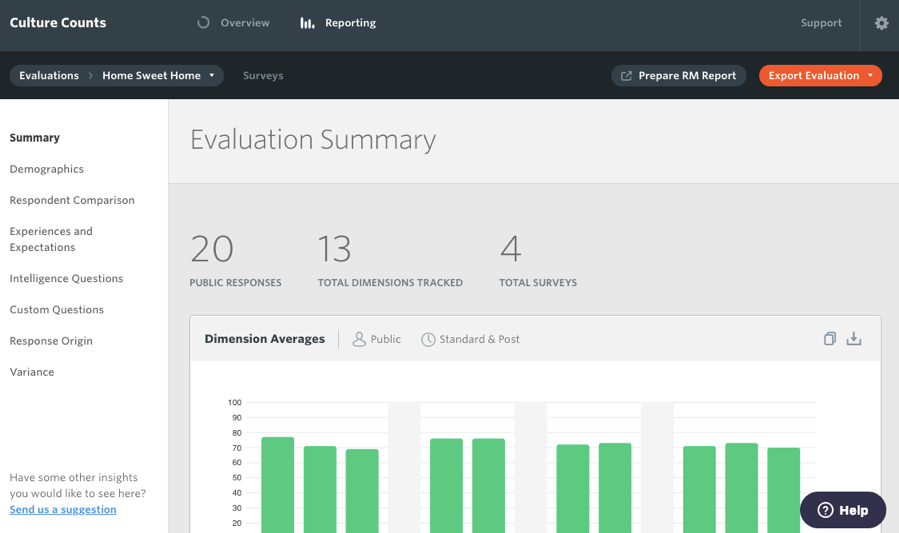 Reporting dashboard in Culture Counts
