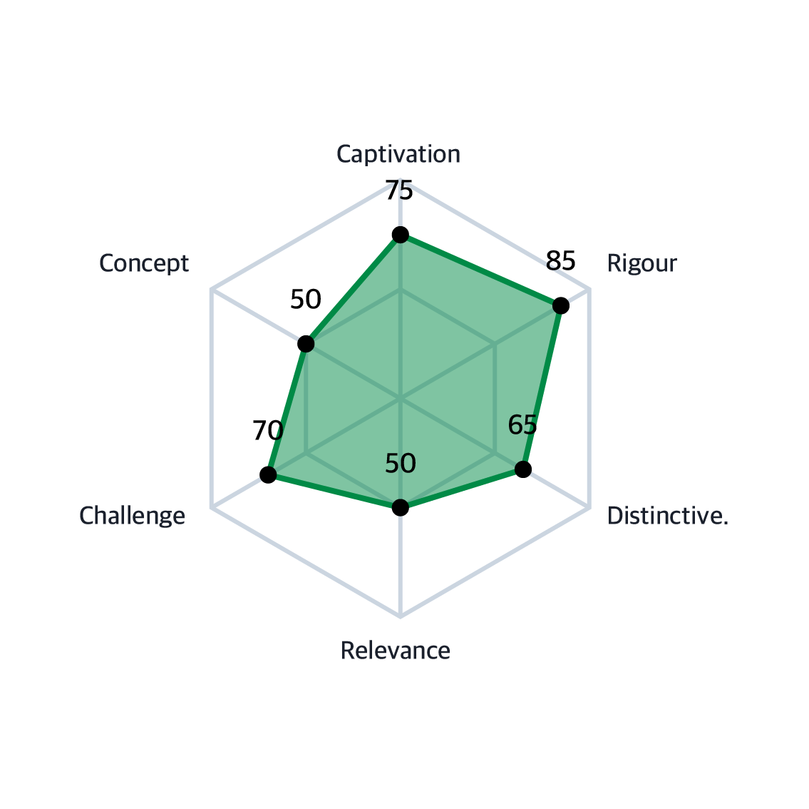radar chart with example data