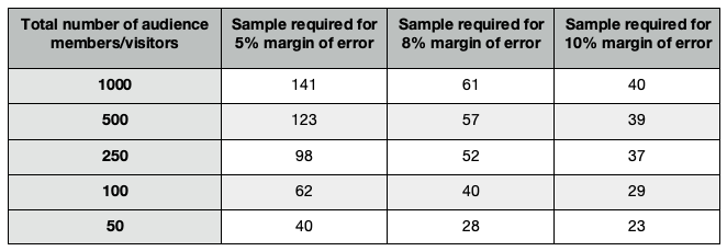 sample size chart
