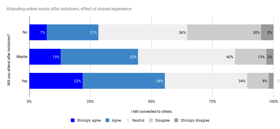 Graph showing that the shared experience makes people more inclined to experience online works