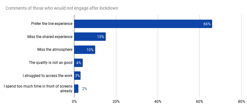 Comments of those who would not engage after lockdown show lack of shared experience